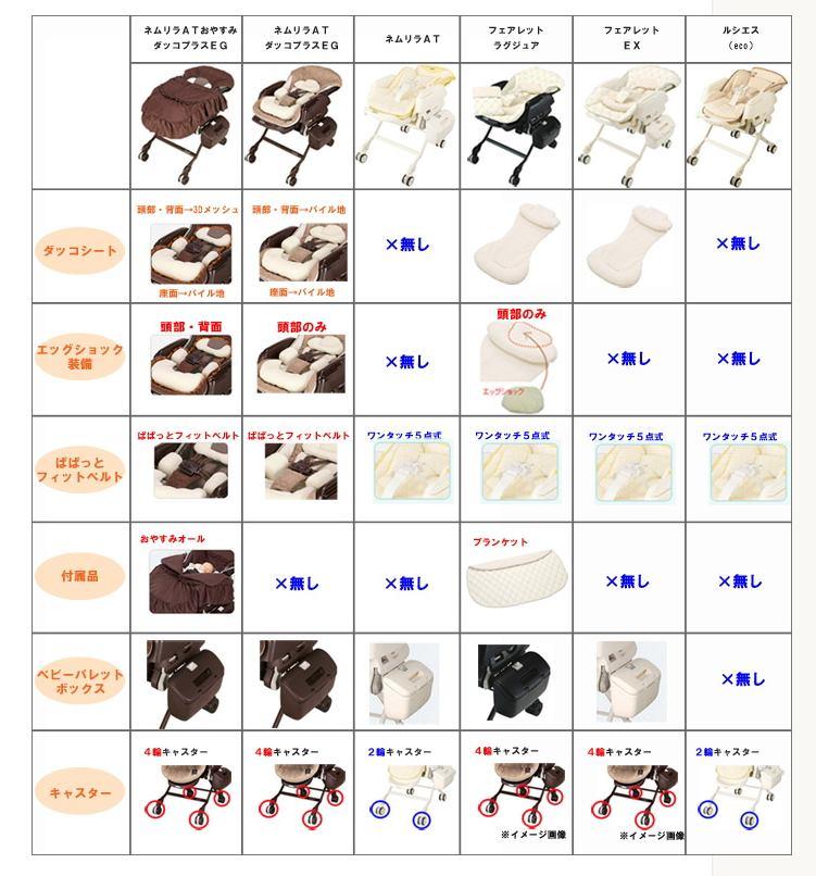 ネムリラ・フェアレット・ルシエスの機能比較表