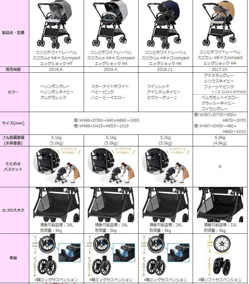 スゴカル 4キャス compact エッグショック HH