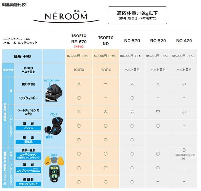 ネルーム ISOFIX エッグショック NE-670